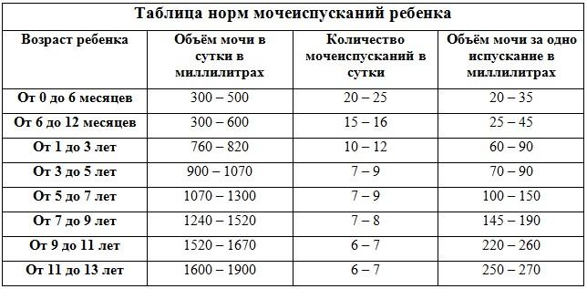 Нормы количества испражнений для детей