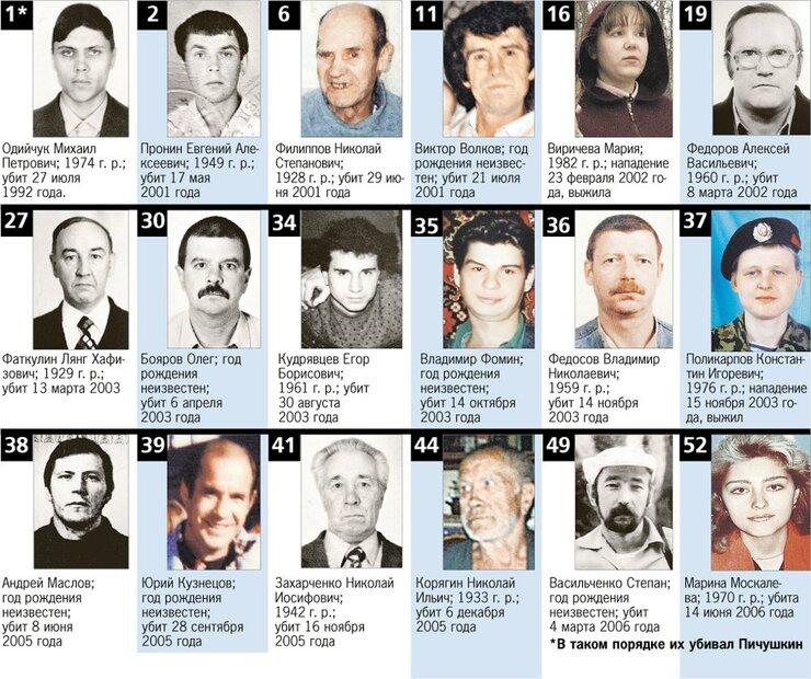 Жертвы Александра Пичушкина